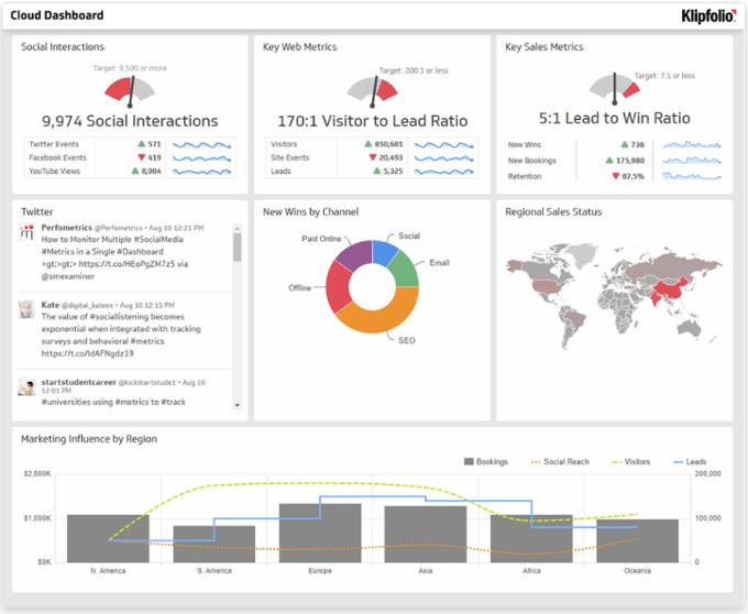 Klipfolio business data dashboard example