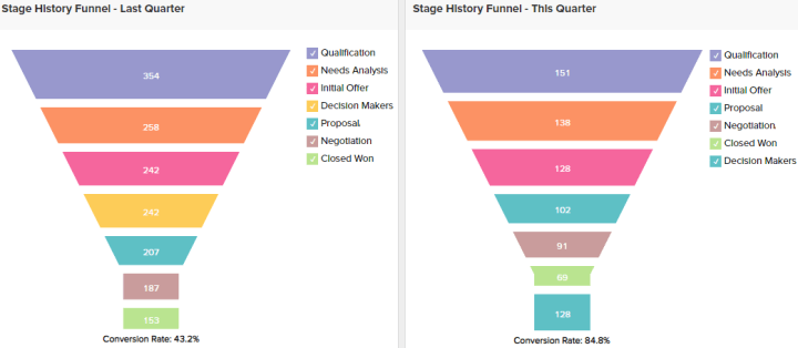 Sales Funnel chart data examples by Zoho Project