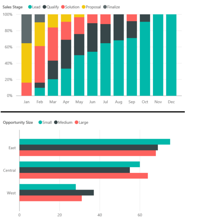 Sales Opportunity Data Presentation Examples by Microsoft Power BI