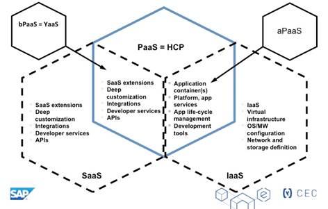 YaaS: Hybris' next generation cloud architecture surfaces