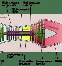 example of a heat engine a turbofan jet  [ 2000 x 1323 Pixel ]