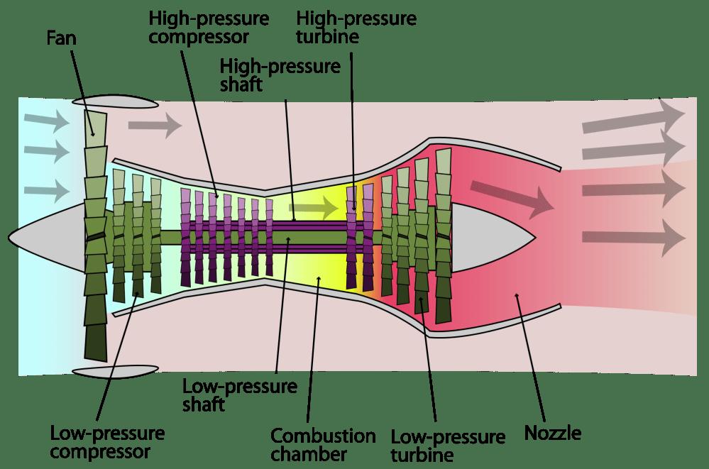 medium resolution of example of a heat engine a turbofan jet