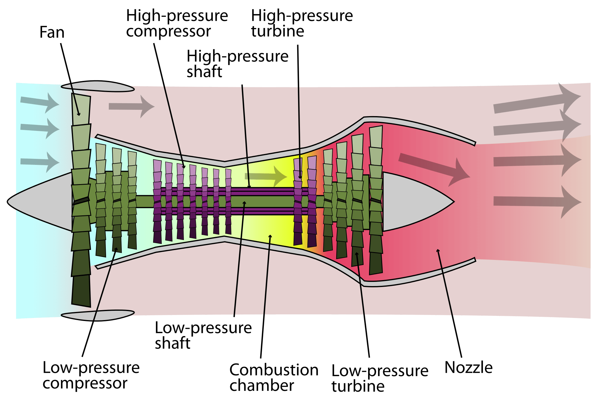 hight resolution of example of a heat engine a turbofan jet
