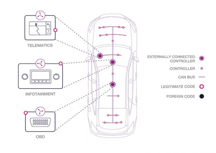 Security Company Wants Cars Equipped with Antivirus Software