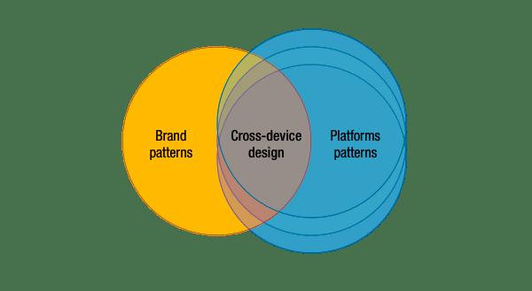 venn-cross-device-design