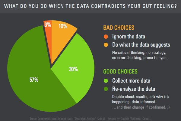 data-contradict