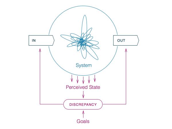 Donella Meadows: System Diagram
