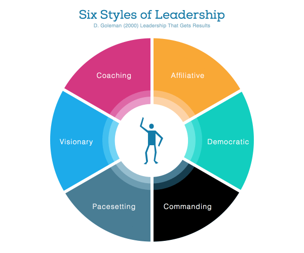 The Six Styles of Leadership (Goleman)