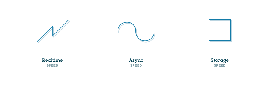 Three Speeds: Realtime, Async, Storage