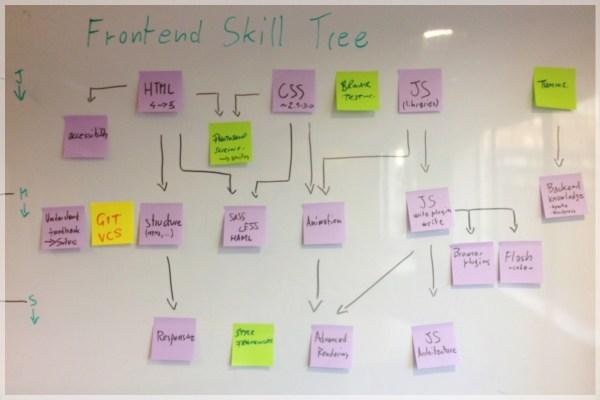 skill-tree-draft-whiteboard