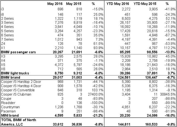 2016-bmw-sales-usa-may
