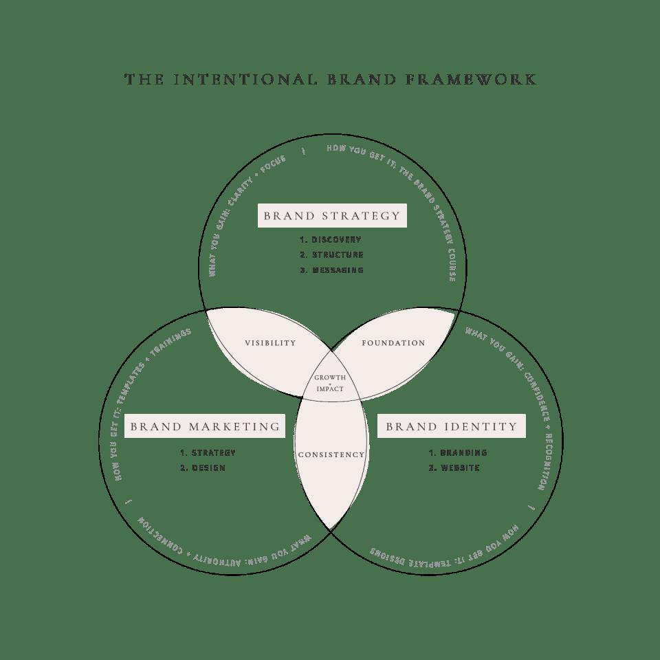 Intentional Brand Framework