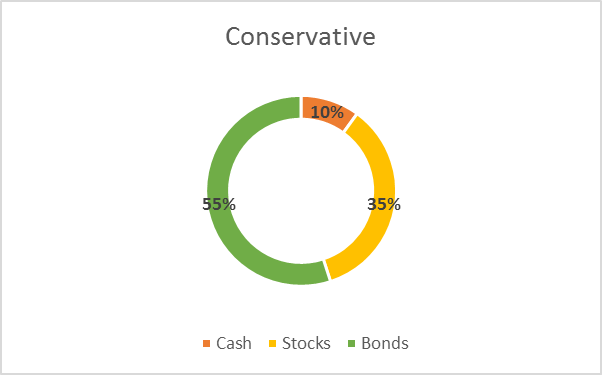 sample asset allocation conservative