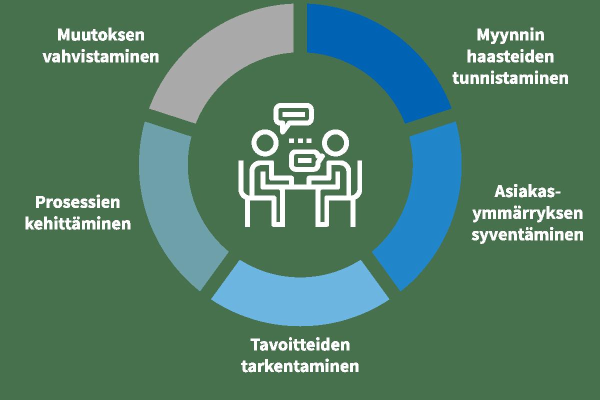 Vuorovaikutus Myynnissä - Myynnin haasteet – Asiakasymmärryksen analysointi – Tavoitteiden tarkentaminen –Kommunikoinnin kehittäminen – Muutoksen vahvistaminen