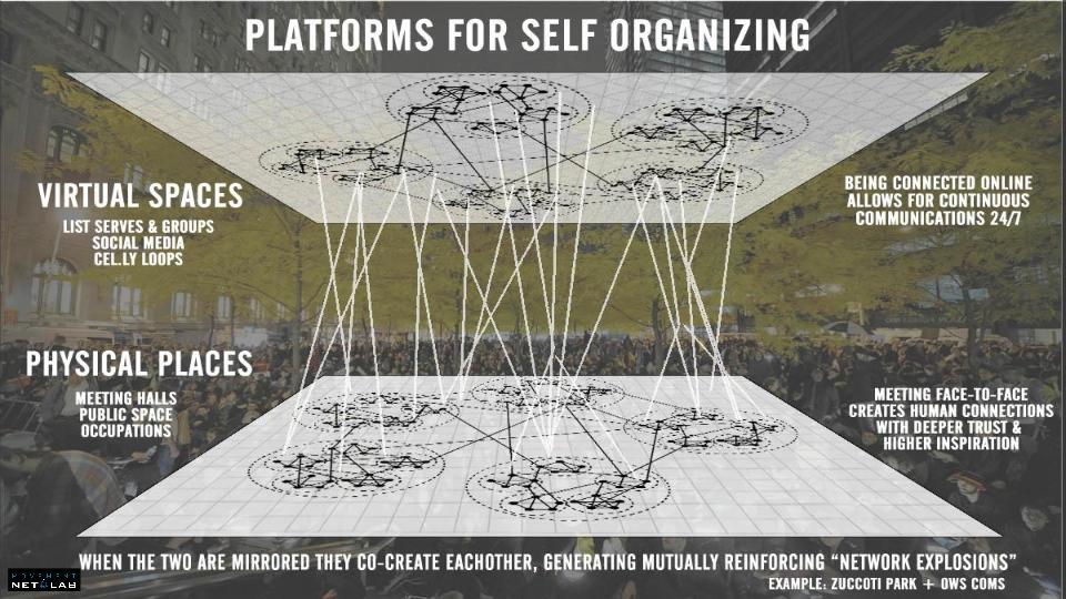 Two-way positive feedback between physical and virtual platforms for self-organizing