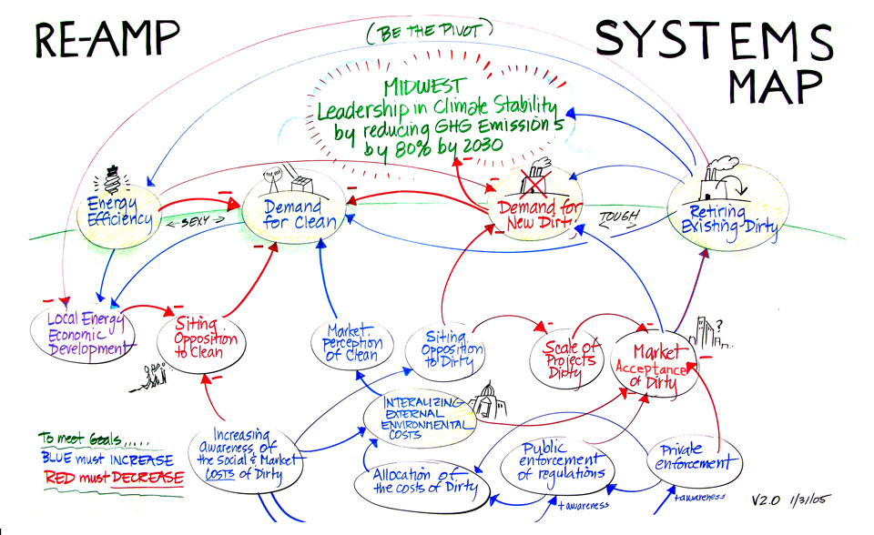 Networks social change and making the invisible visible system map ccuart Choice Image
