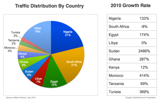 Admob growth in Africa