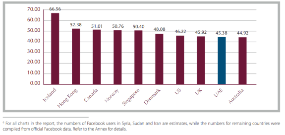 Top 10 Countries by Facebook penetration