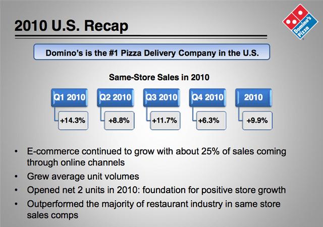 dominos 2010 sales