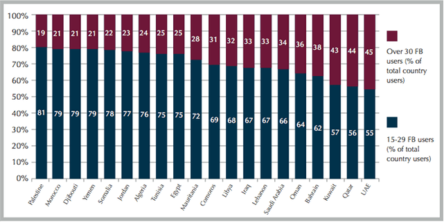 facebook demographics in the MENA