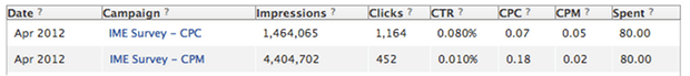 interactive me facebook advertising CPC vs CPM
