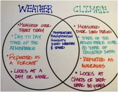weathering and erosion venn diagram usb to headphone jack wiring interactive student notebooks - graphic organizers