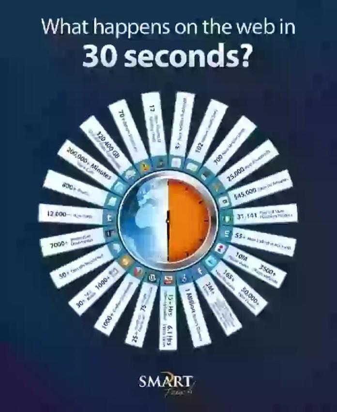 internetin infografik 30 saniyesi