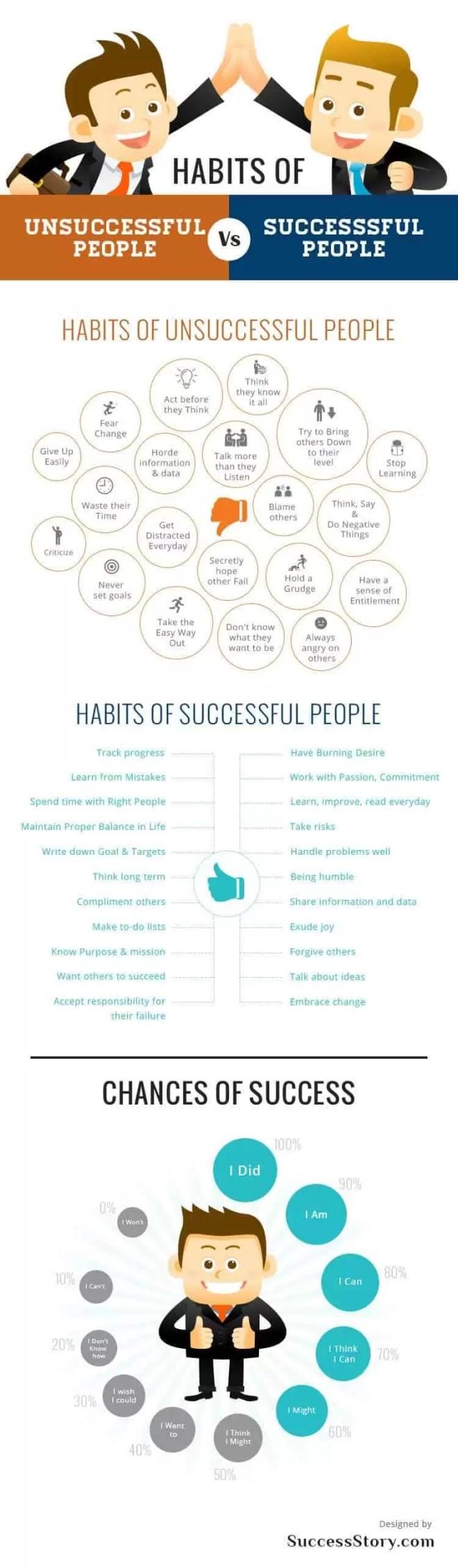 Başarılı ve başarısız insanların alışkanlıkları [infografik]