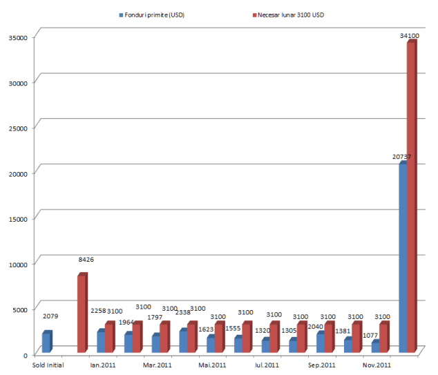 Raport financiar Intercer Ianuarie-Noiembrie 2011