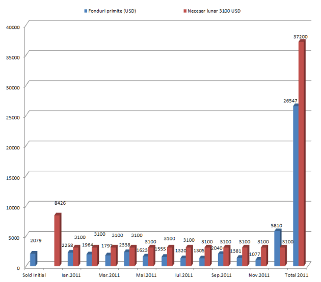 Raport financiar preliminar Intercer 2011