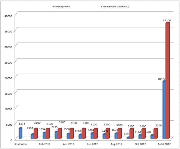 Raport financiar Intercer Ianuarie-Noiembrie 2012