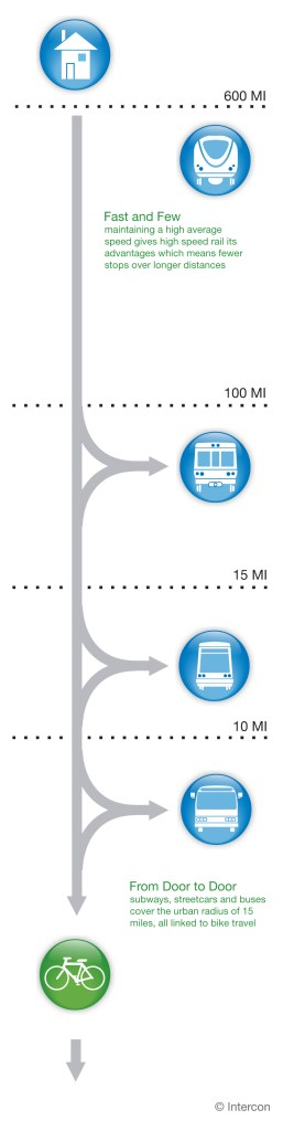 Alternative Transit Diagram