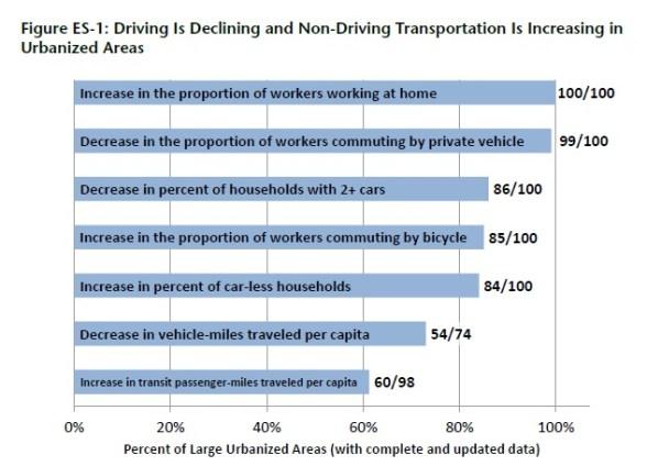 car driving decline chart