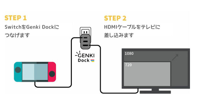 GenkiDock接続図