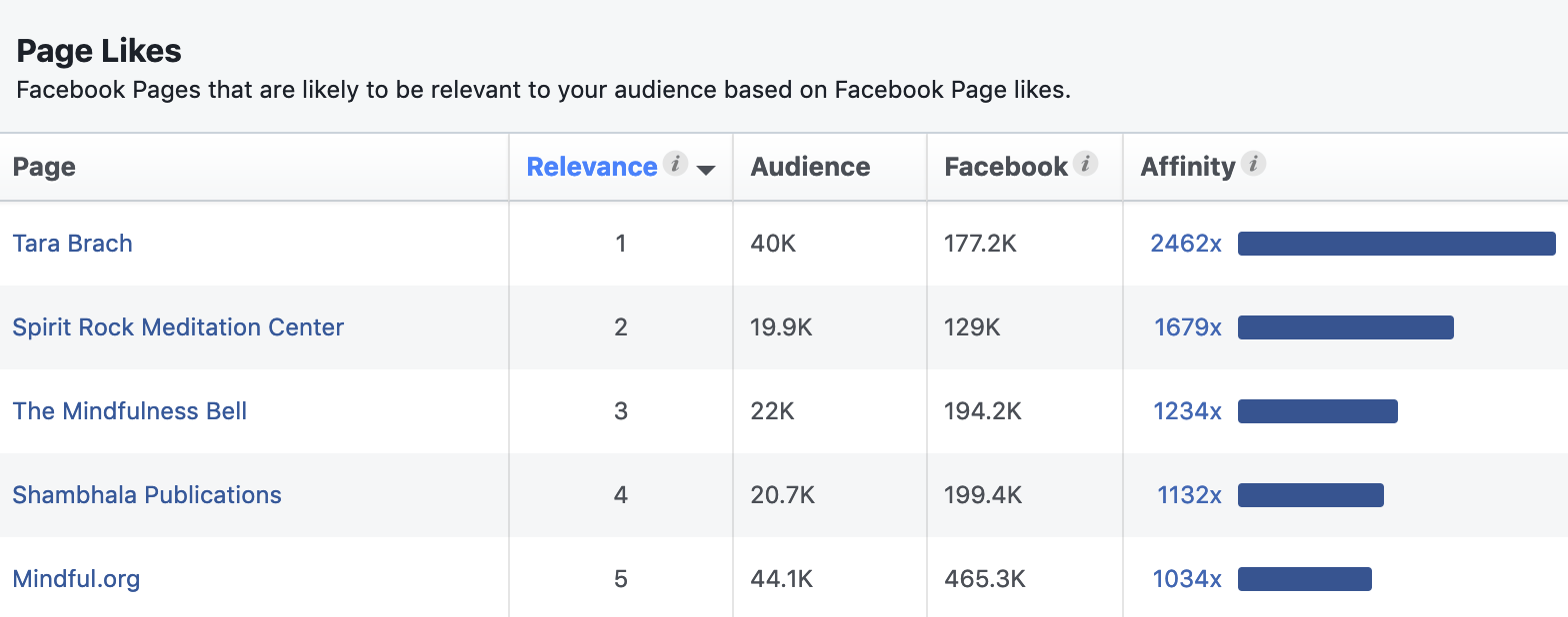 facebook audience insights affinity