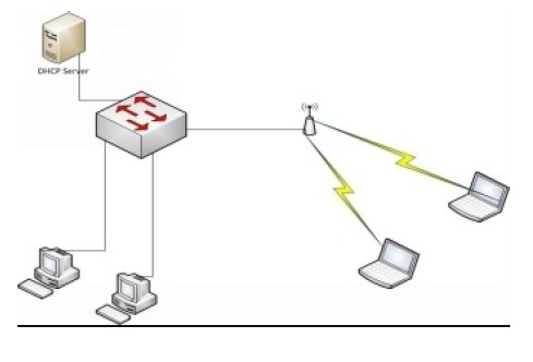 On a network, a DHCP server is available to provide ip