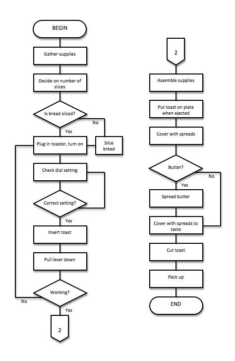 Wheat Flour Milling Process Flow Diagram, Wheat, Free