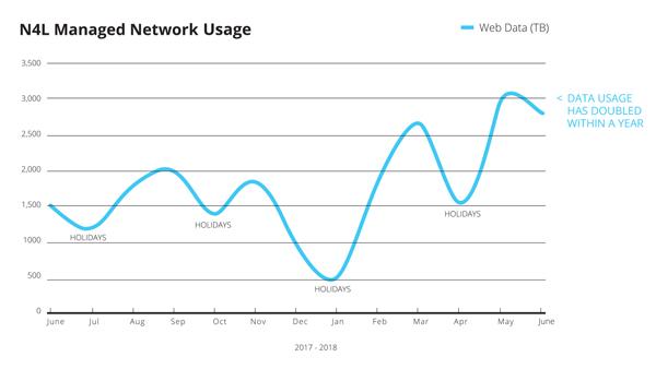 N4L-Web-Data.jpg