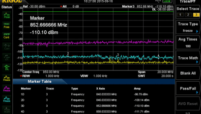 Identifying and Locating Radio Frequency Interference (RFI