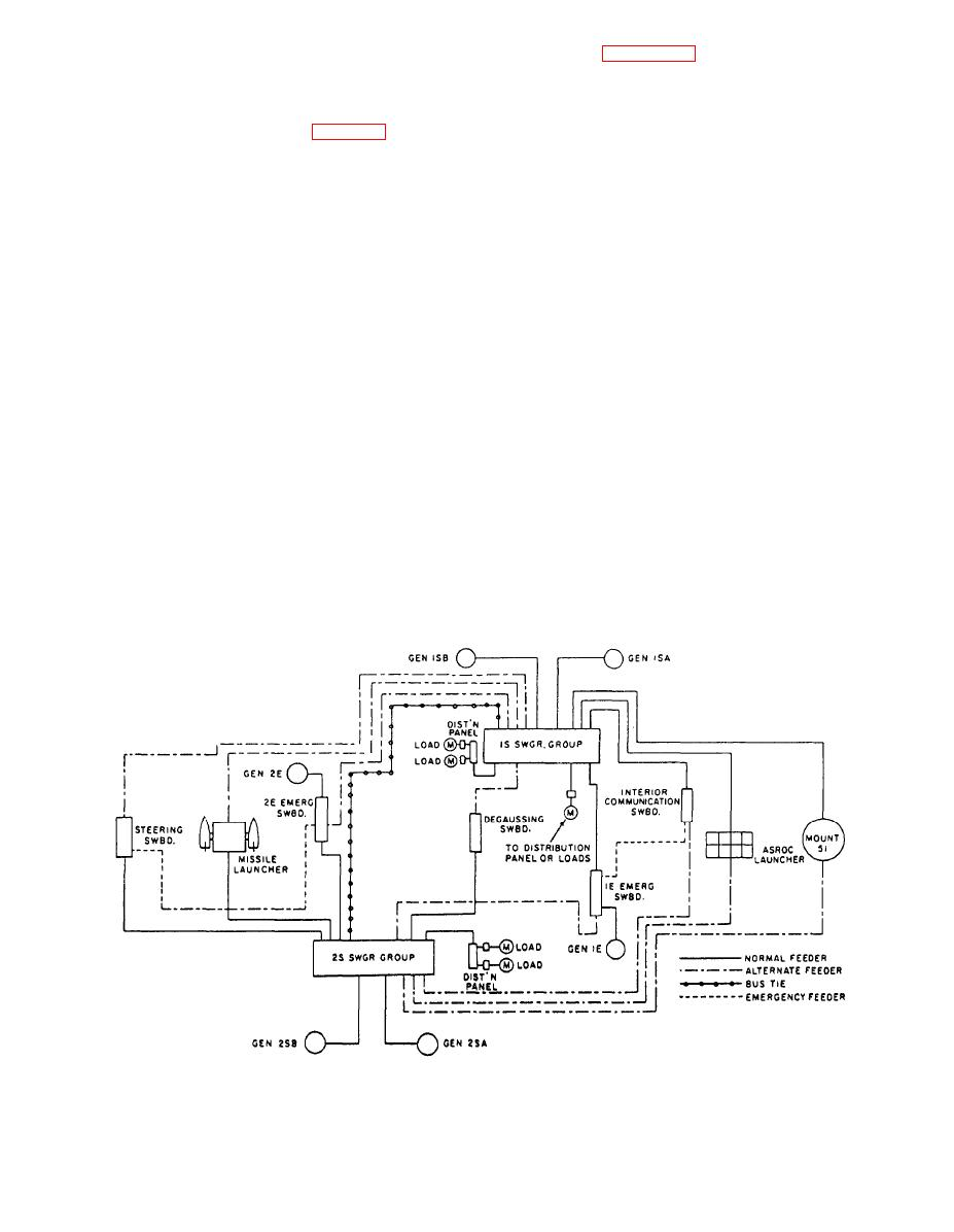Figure 3.2-npicai power distribution system found In a