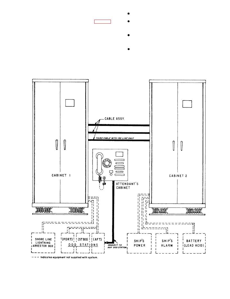Figure 6-18.--Dynalec 100/150-line automatic dial
