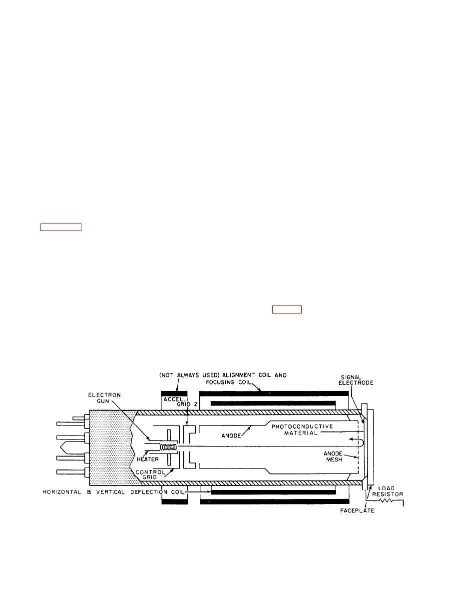Figure 8-10.--Structure of the vidicon tube.