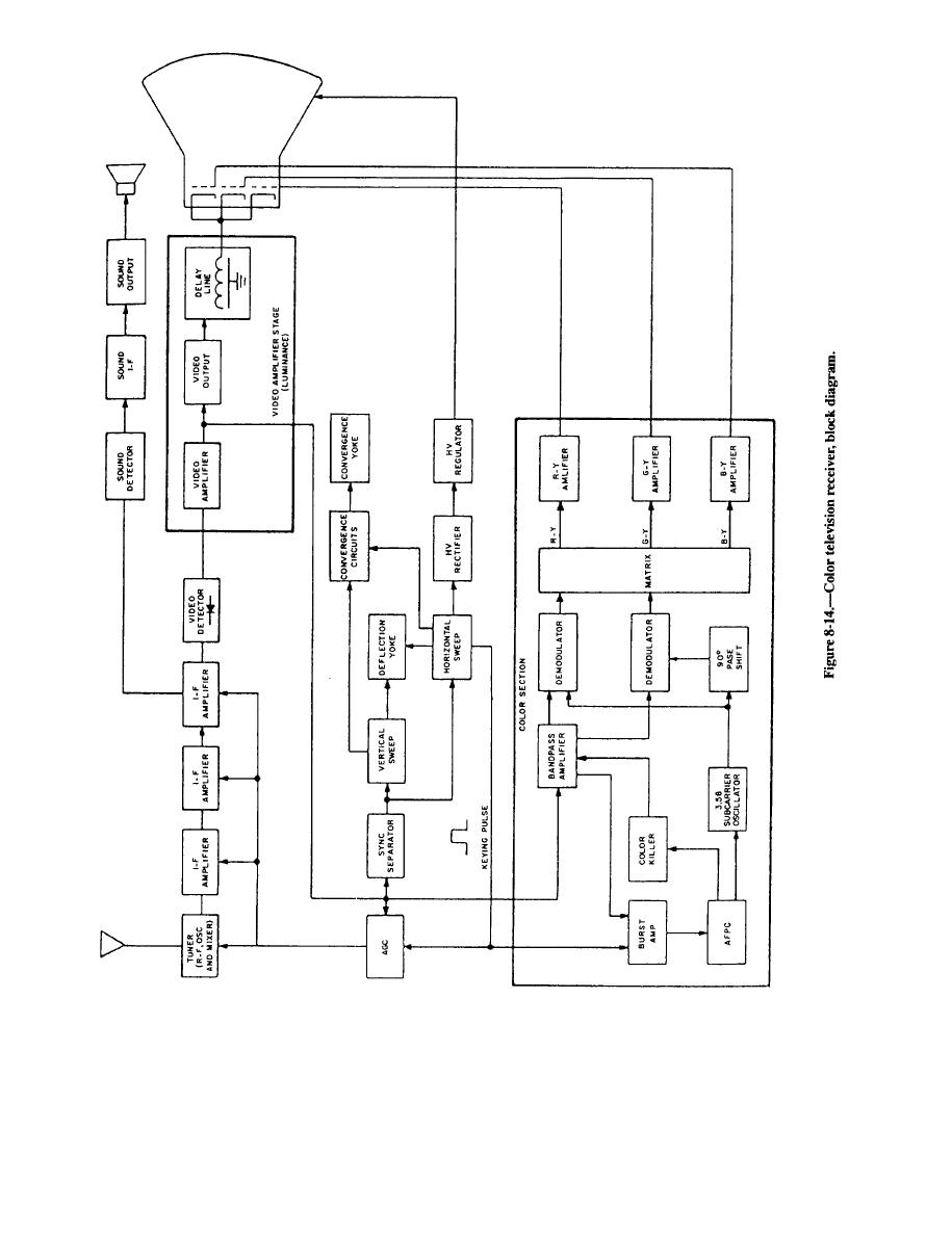 Figure 6-14. Color Television Receiver, Block diagram