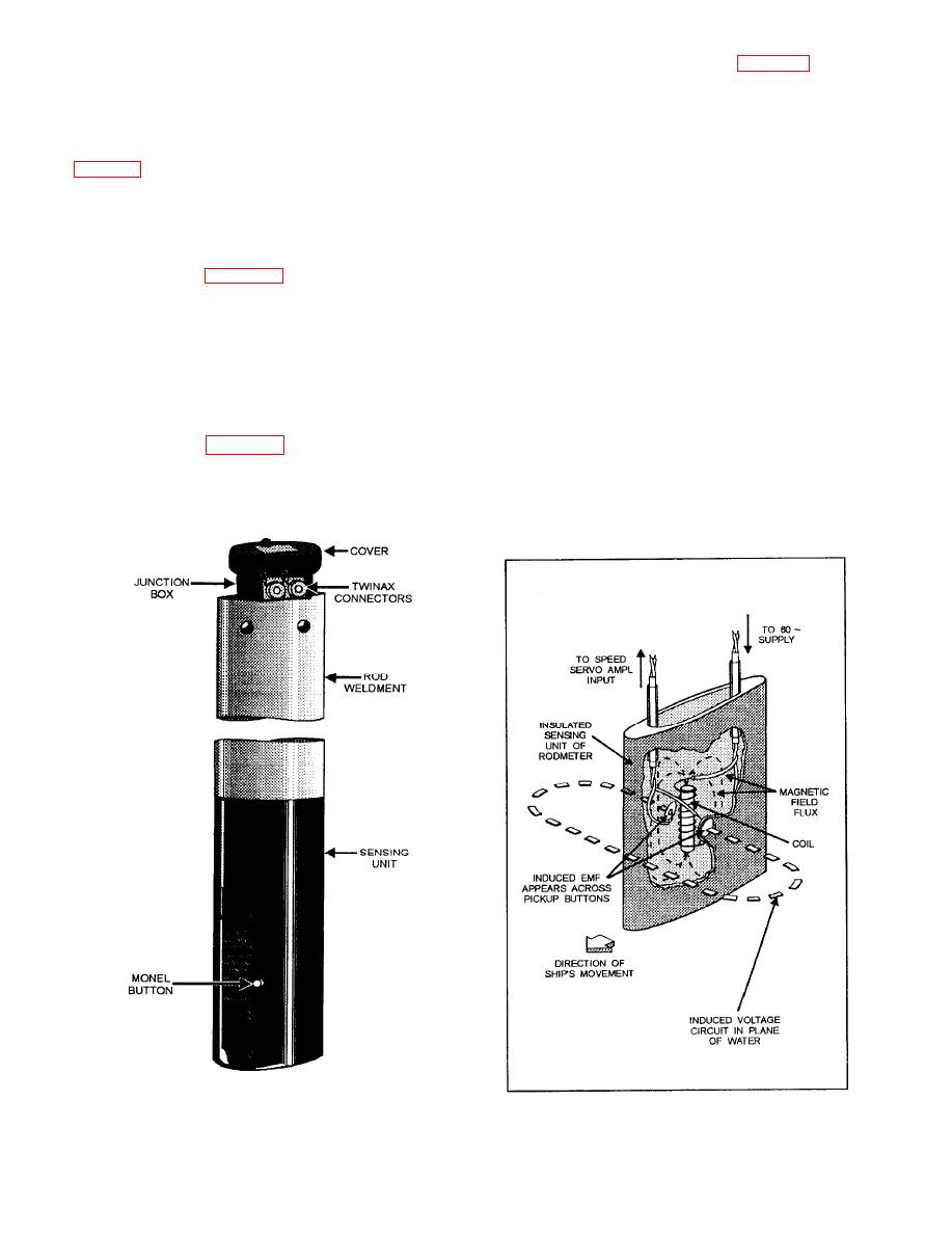 Figure 10-37.--Rodmeter.