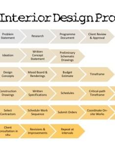 also the interior design process  student rh interiordesignstudent