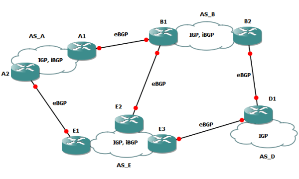 Advanced BGP Workshop