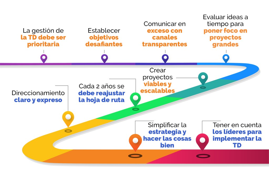Plan para la Transformación Digital Empresarial - Los 4 cimientos para la transformación digital - Proceso para la transformación digital - Factores