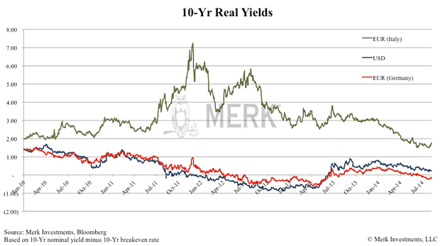 real yields 10yr USA Eurozone