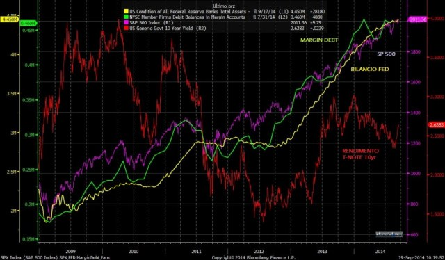 SPX MARGIN DEBT 10YR TNOTE RATE FED BALANCE SHEET