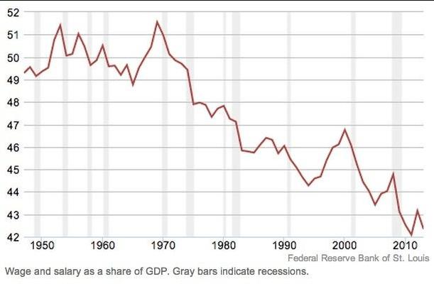 wage and salaty usa as a share of gdp